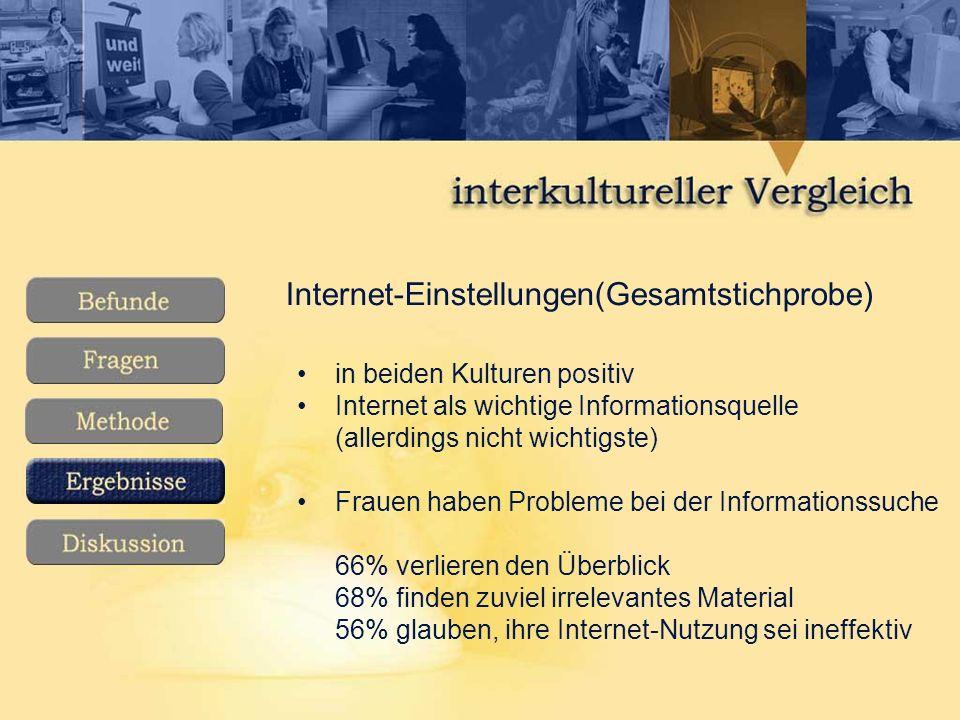 Internet-Einstellungen(Gesamtstichprobe) in beiden Kulturen positiv Internet als wichtige Informationsquelle (allerdings nicht wichtigste) Frauen haben Probleme bei der Informationssuche 66% verlieren den Überblick 68% finden zuviel irrelevantes Material 56% glauben, ihre Internet-Nutzung sei ineffektiv