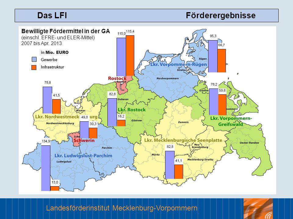 Landesförderinstitut Mecklenburg-Vorpommern Das LFI Förderergebnisse Bewilligte Fördermittel in der GA (einschl. EFRE- und ELER-Mittel) 2007 bis Apr.