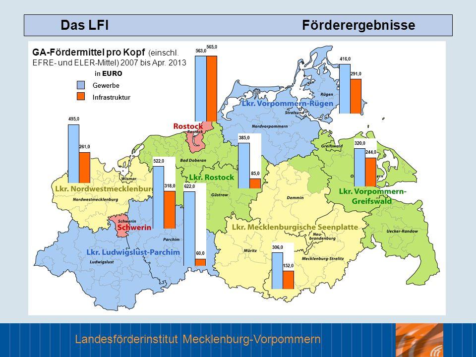 Landesförderinstitut Mecklenburg-Vorpommern Das LFI Förderergebnisse GA-Fördermittel pro Kopf (einschl. EFRE- und ELER-Mittel) 2007 bis Apr. 2013 in E