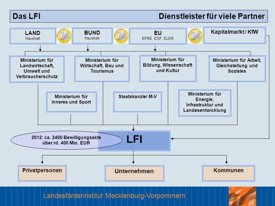 Landesförderinstitut Mecklenburg-Vorpommern Das LFI Dienstleister für viele Partner Ministerium für Energie, Infrastruktur und Landesentwicklung Minis