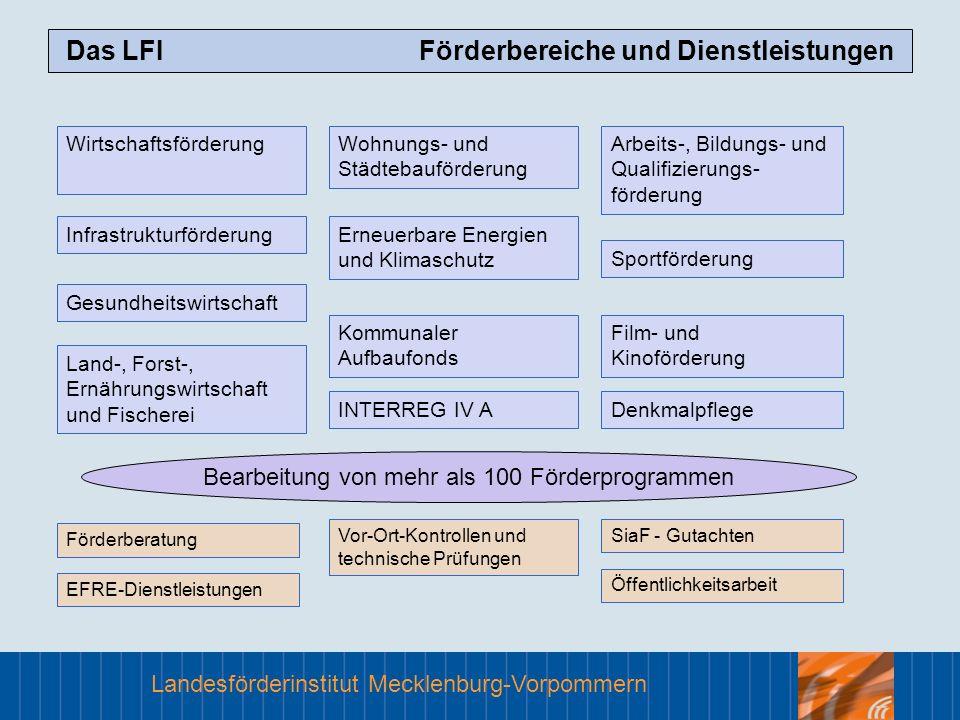 Landesförderinstitut Mecklenburg-Vorpommern WirtschaftsförderungWohnungs- und Städtebauförderung Arbeits-, Bildungs- und Qualifizierungs- förderung In