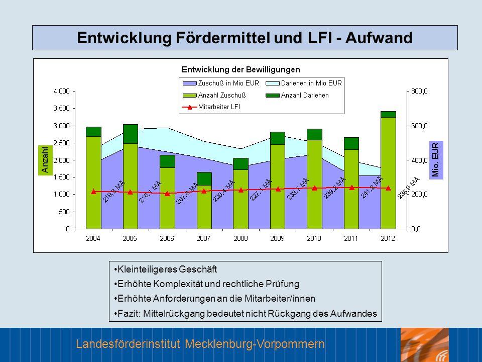 Landesförderinstitut Mecklenburg-Vorpommern Entwicklung Fördermittel und LFI - Aufwand Kleinteiligeres Geschäft Erhöhte Komplexität und rechtliche Prü