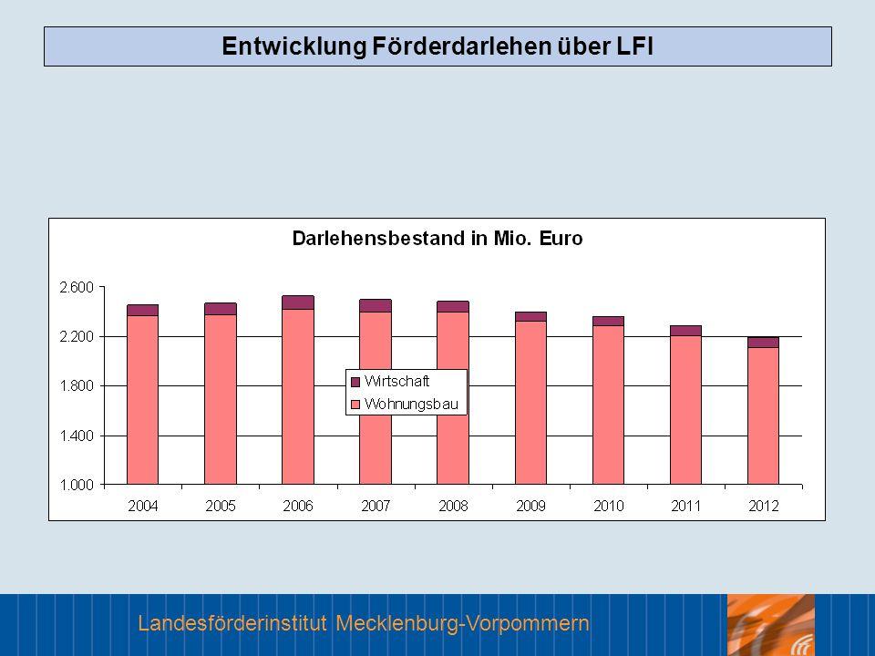 Landesförderinstitut Mecklenburg-Vorpommern Das LFI Förderergebnisse Bewilligte Fördermittel in der GA (einschl.