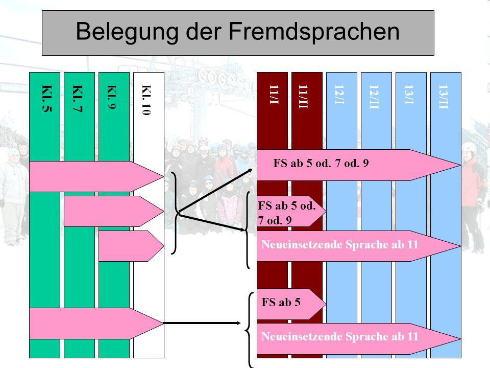Pflichtfächer u. Mindestbelegungsdauer in der gymnasialen Oberstufe 11/I11/II12/II12/I13/I13/II Je 2 GK Ge, Sw Literatur/Theater Orchester/Chor Kunst