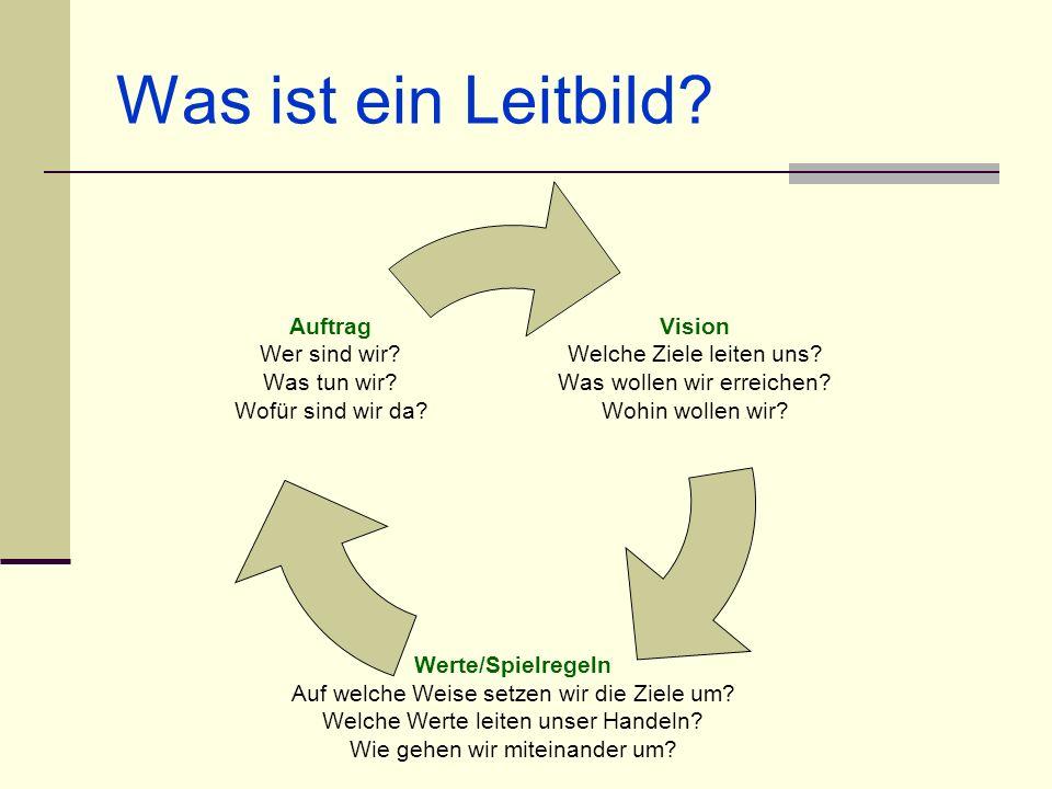 Was ist ein Leitbild? Vision Welche Ziele leiten uns? Was wollen wir erreichen? Wohin wollen wir? Werte/Spielregeln Auf welche Weise setzen wir die Zi