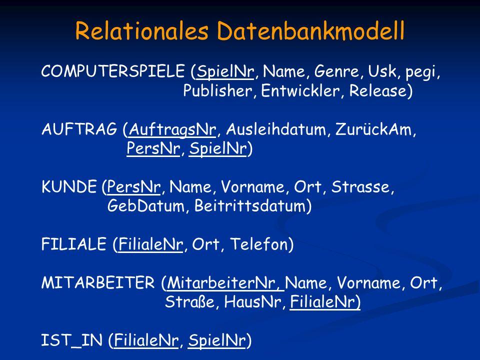 Relationales Datenbankmodell COMPUTERSPIELE (SpielNr, Name, Genre, Usk, pegi, Publisher, Entwickler, Release) AUFTRAG (AuftragsNr, Ausleihdatum, Zurüc