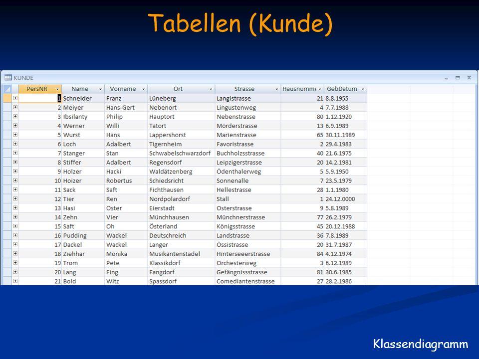 Tabellen (Kunde) Klassendiagramm