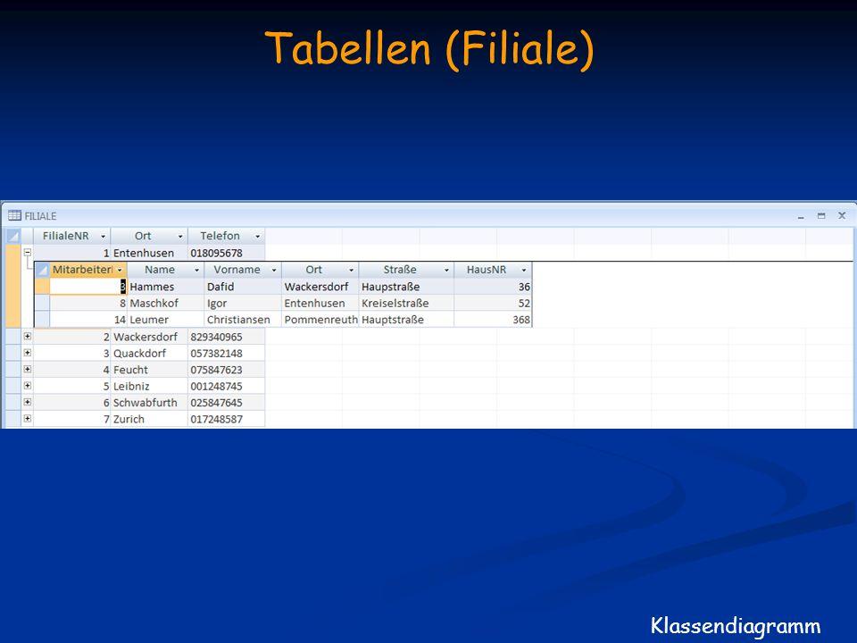 Tabellen (Filiale) Klassendiagramm