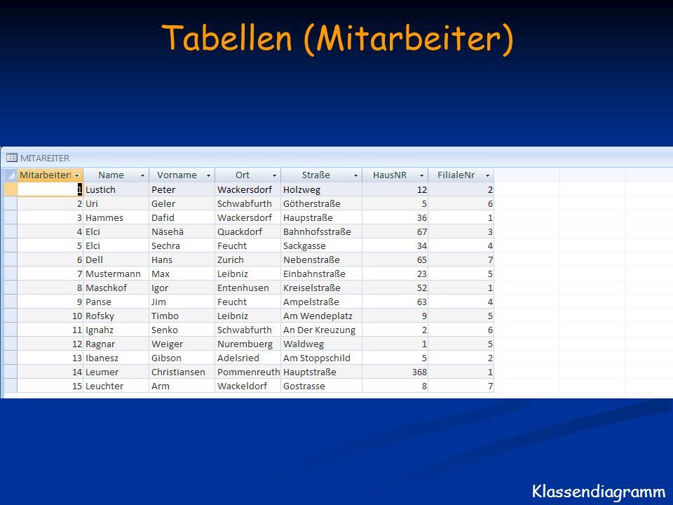 Tabellen (Mitarbeiter) Klassendiagramm