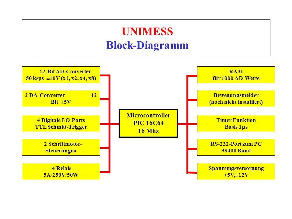 UNIMESS Block-Diagramm 12-Bit AD-Converter 50 ksps ±10V (x1, x2, x4, x8) Microcontroller PIC 16C64 16 Mhz 2 DA-Converter 12 Bit ±5V 4 Digitale I/O-Por