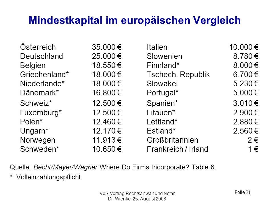 VdS-Vortrag Rechtsanwalt und Notar Dr. Wienke 25. August 2008 Folie 21 Mindestkapital im europäischen Vergleich Österreich35.000 Italien10.000 Deutsch