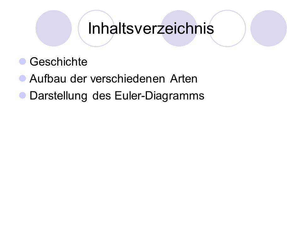 Inhaltsverzeichnis Geschichte Aufbau der verschiedenen Arten Darstellung des Euler-Diagramms