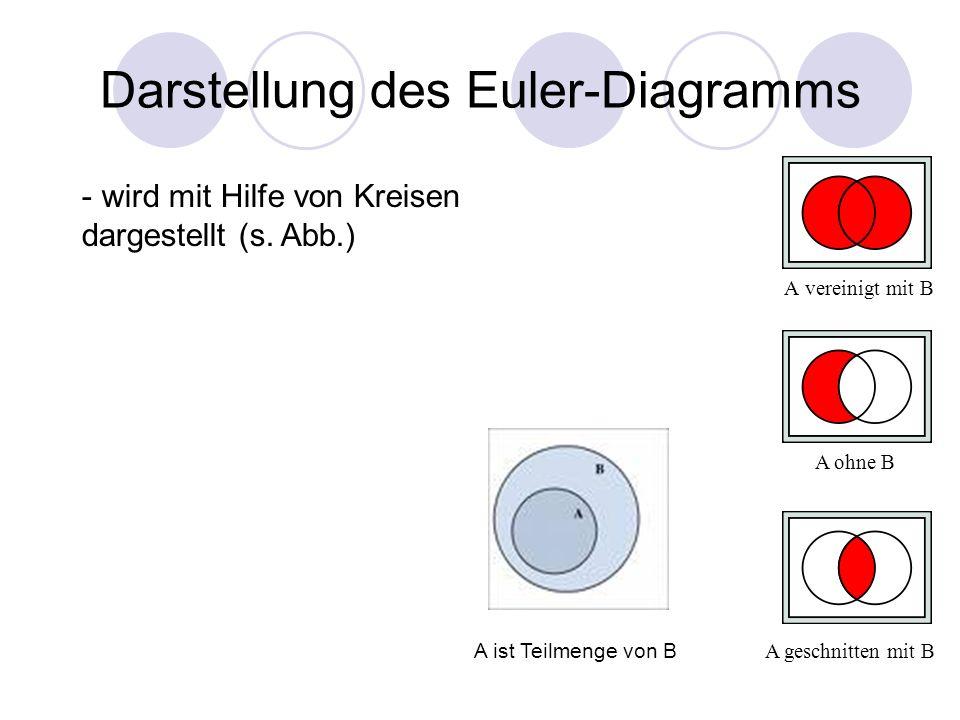 Darstellung des Euler-Diagramms A vereinigt mit B A geschnitten mit B A ohne B - wird mit Hilfe von Kreisen dargestellt (s. Abb.) A ist Teilmenge von