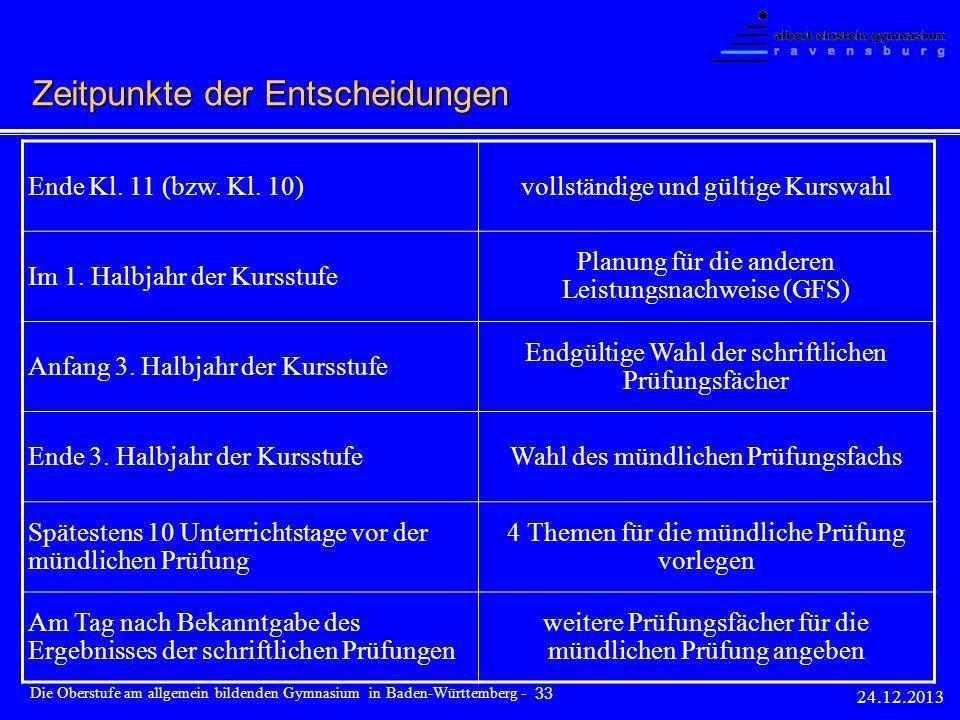 Ende Kl. 11 (bzw. Kl. 10)vollständige und gültige Kurswahl Im 1. Halbjahr der Kursstufe Planung für die anderen Leistungsnachweise (GFS) Anfang 3. Hal