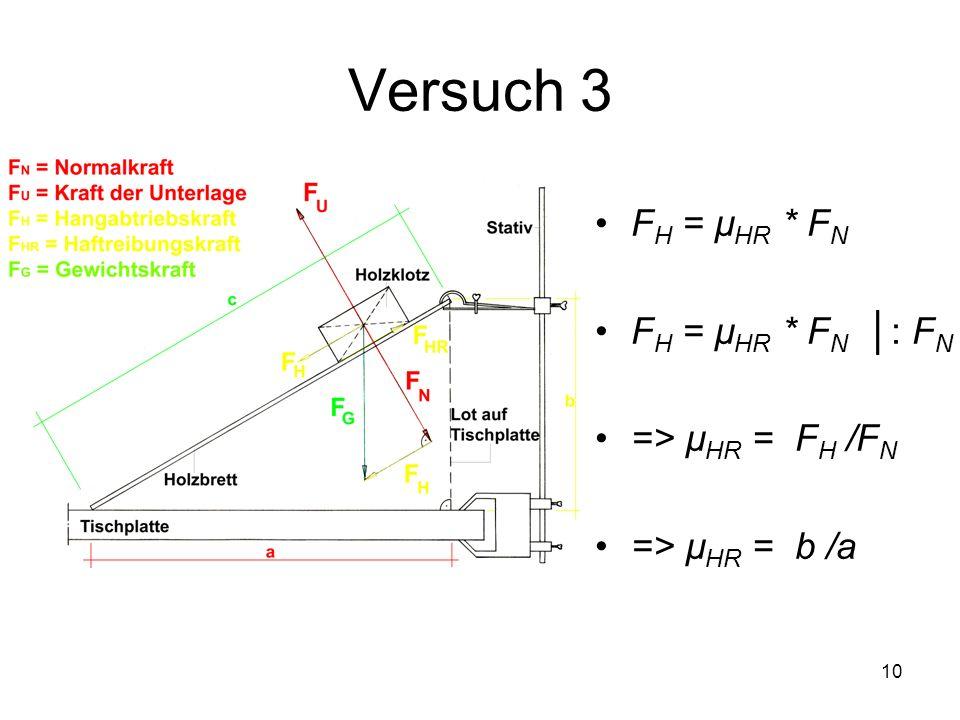 10 Versuch 3 F H = µ HR * F N F H = µ HR * F N : F N => µ HR = F H /F N => µ HR = b /a
