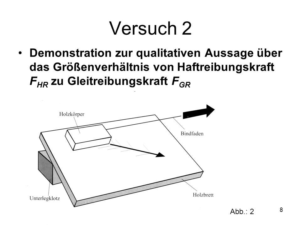 8 Versuch 2 Demonstration zur qualitativen Aussage über das Größenverhältnis von Haftreibungskraft F HR zu Gleitreibungskraft F GR Abb.: 2