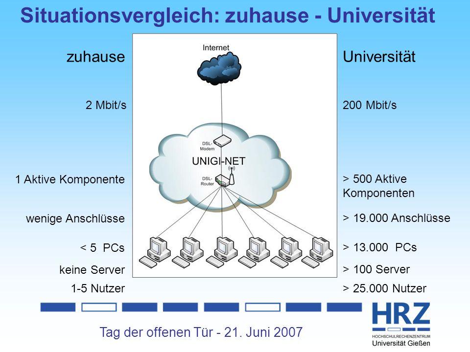 Tag der offenen Tür - 21. Juni 2007 2 Mbit/s 1 Aktive Komponente < 5 PCs keine Server wenige Anschlüsse 200 Mbit/s > 500 Aktive Komponenten > 13.000 P