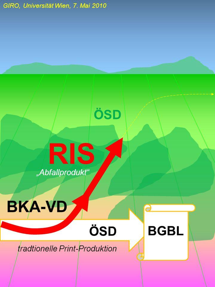 GIRO, Universität Wien, 7. Mai 2010 ÖSD RIS BKA-VD ÖSD BGBL tradtionelle Print-Produktion Abfallprodukt