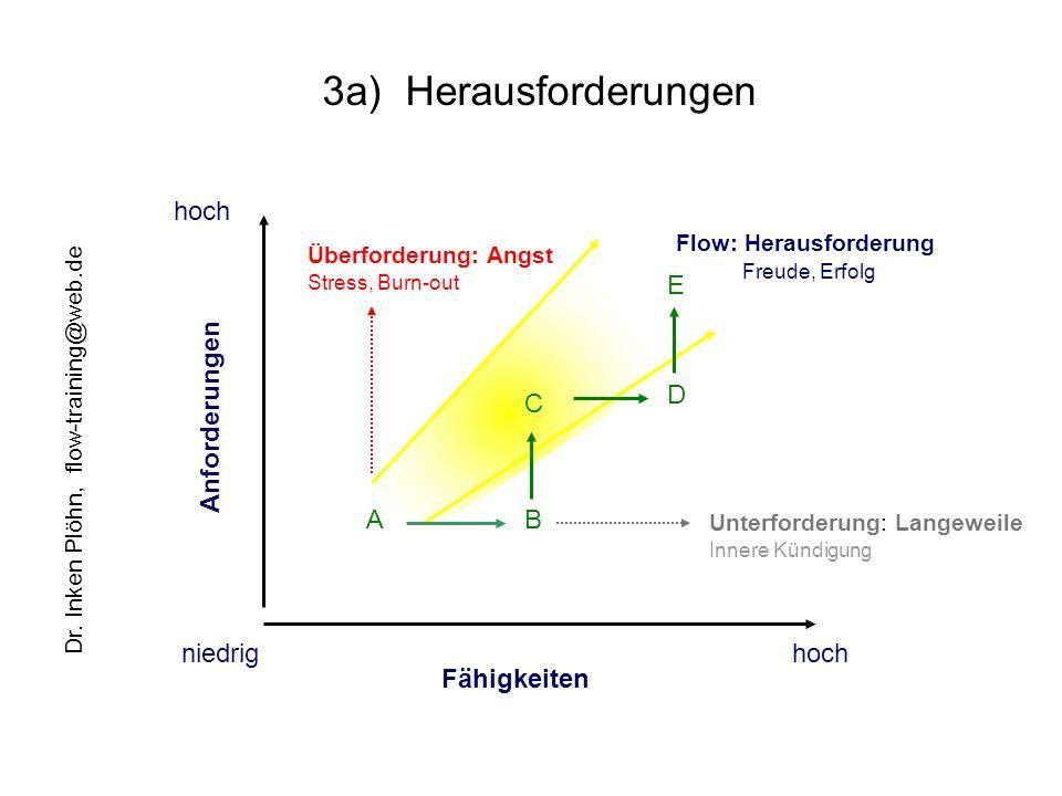 3a) Herausforderungen Fähigkeiten Anforderungen niedrig hoch Flow: Herausforderung Überforderung: Angst angespannt Unterforderung: Langeweile AB C D E