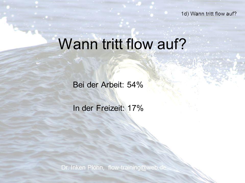 Wann tritt flow auf? Bei der Arbeit: 54% In der Freizeit: 17% 1d) Wann tritt flow auf? Dr. Inken Plöhn, flow-training@web.de