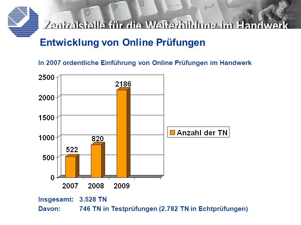 In 2007 ordentliche Einführung von Online Prüfungen im Handwerk Entwicklung von Online Prüfungen Insgesamt: 3.528 TN Davon:746 TN in Testprüfungen (2.
