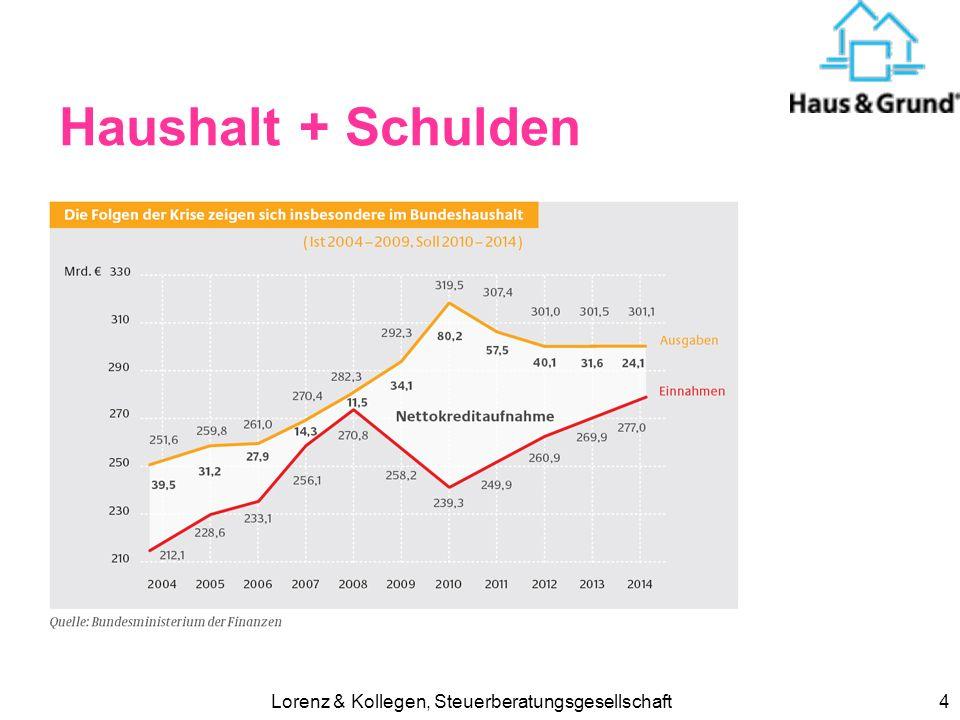 Lorenz & Kollegen, Steuerberatungsgesellschaft4 Haushalt + Schulden