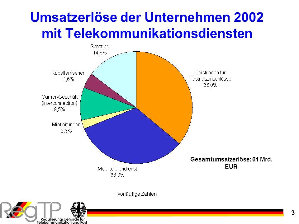 3 Umsatzerlöse der Unternehmen 2002 mit Telekommunikationsdiensten vorläufige Zahlen Gesamtumsatzerlöse: 61 Mrd. EUR