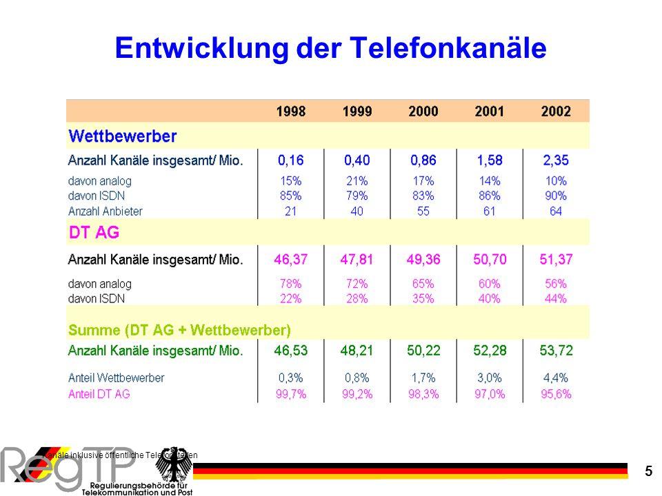 5 Entwicklung der Telefonkanäle Kanäle inklusive öffentliche Telefonstellen
