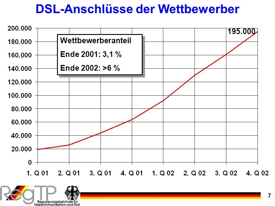 7 DSL-Anschlüsse der Wettbewerber 195.000 Wettbewerberanteil Ende 2001: 3,1 % Ende 2002: >6 % Wettbewerberanteil Ende 2001: 3,1 % Ende 2002: >6 %