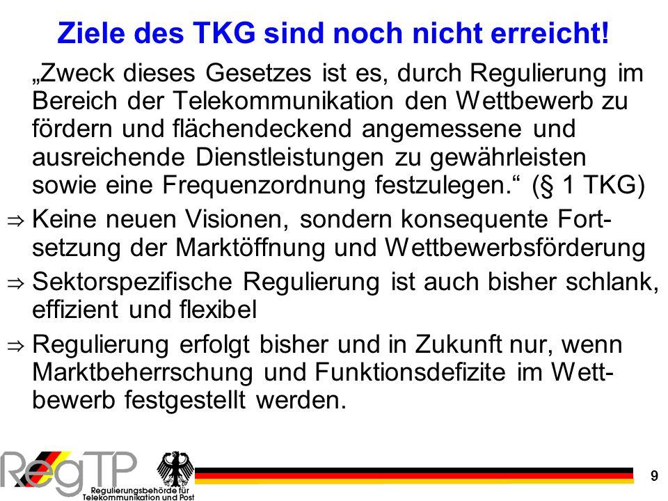 9 Ziele des TKG sind noch nicht erreicht! Zweck dieses Gesetzes ist es, durch Regulierung im Bereich der Telekommunikation den Wettbewerb zu fördern u