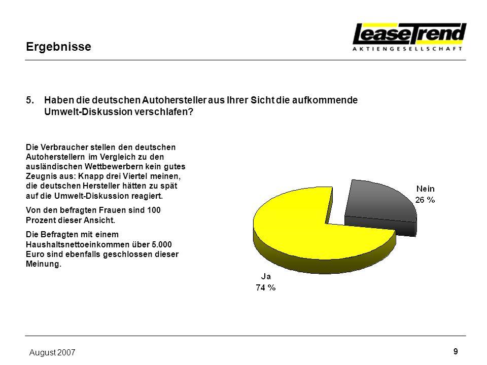 August 2007 9 5. Haben die deutschen Autohersteller aus Ihrer Sicht die aufkommende Umwelt-Diskussion verschlafen? Ergebnisse Die Verbraucher stellen