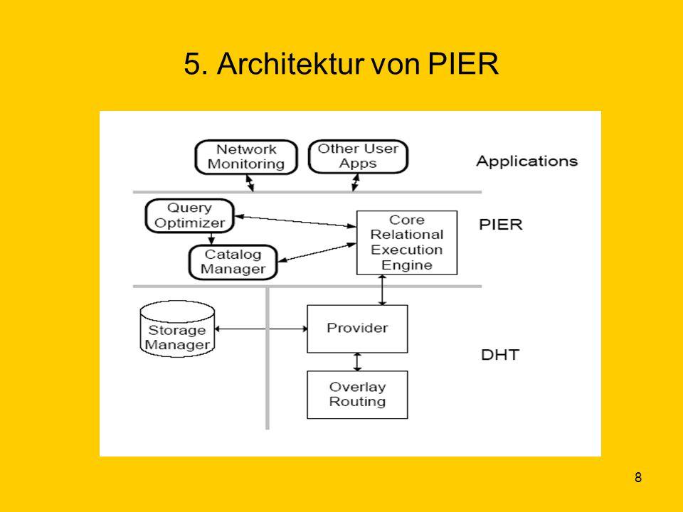19 Zusammenfassung/Ausblick PIER schlägt den richtigen Weg ein Allerdings noch nicht fürs Internet geeignet, aber schon eher für verteilte Datenbanken.