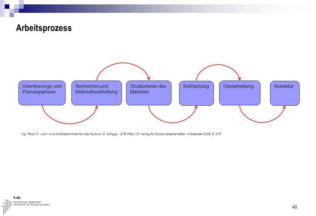 Arbeitsprozess 48 Orientierungs- und Planungsphase Recherche und Materialbearbeitung Strukturieren des Materials Rohfassung Überarbeitung Korrektur Vgl.
