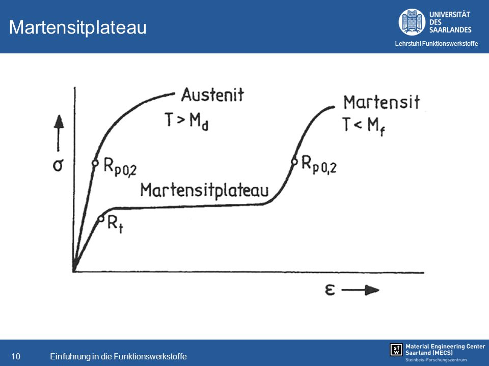 Einführung in die Funktionswerkstoffe10 Lehrstuhl Funktionswerkstoffe Martensitplateau