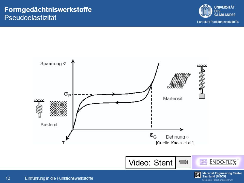 Einführung in die Funktionswerkstoffe12 Lehrstuhl Funktionswerkstoffe Formgedächtniswerkstoffe Pseudoelastizität [Quelle: Kaack et al.] Video: Stent