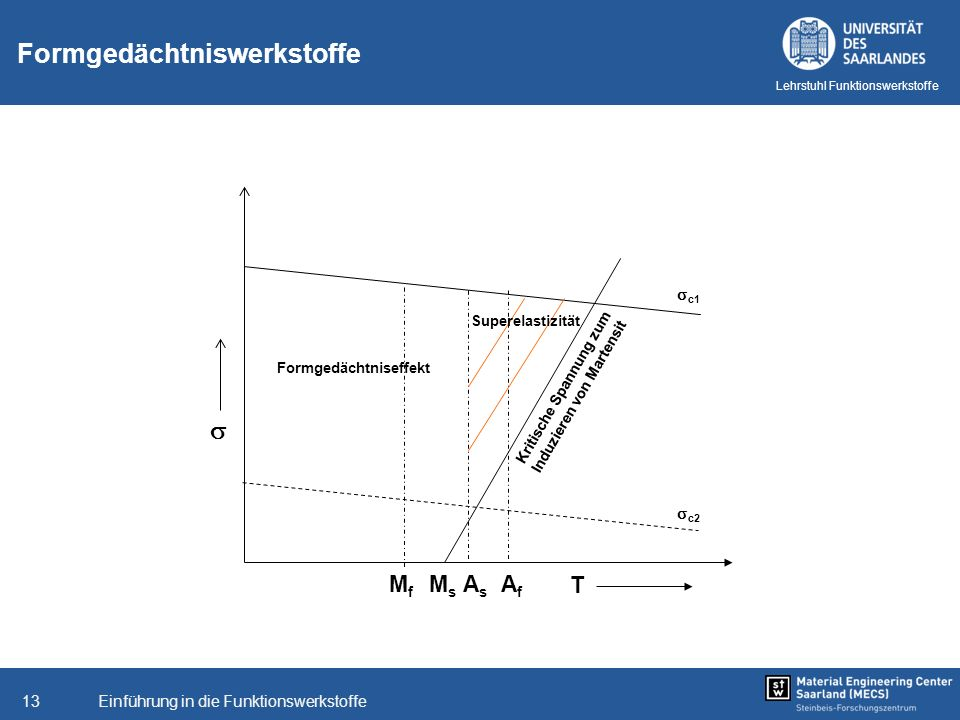 Einführung in die Funktionswerkstoffe13 Lehrstuhl Funktionswerkstoffe Formgedächtniswerkstoffe T AsAs MfMf AfAf MsMs Kritische Spannung zum Induzieren