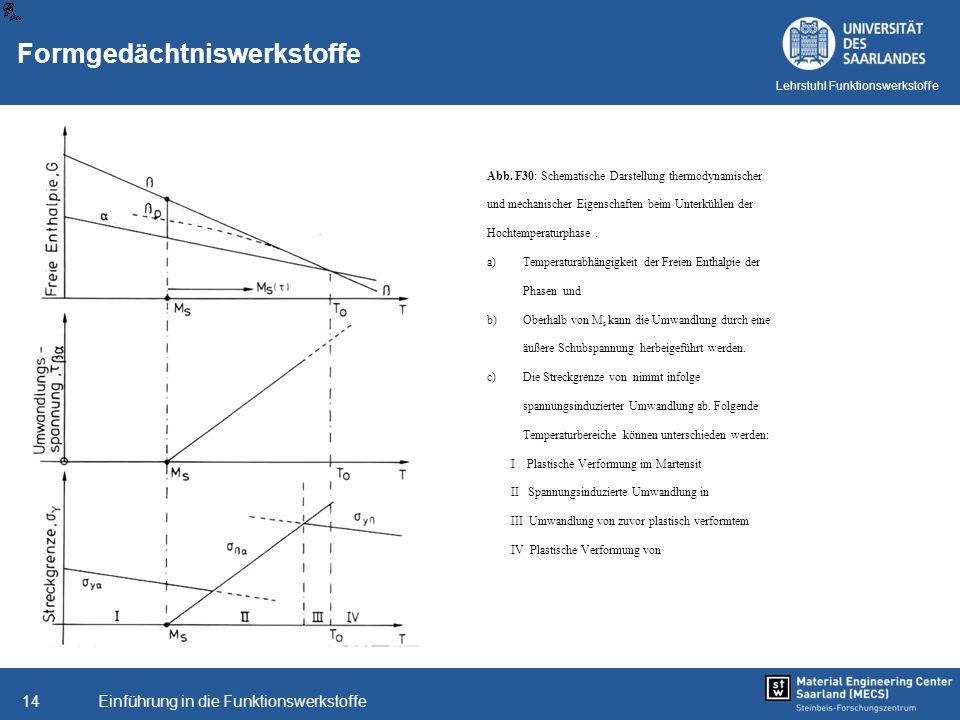 Einführung in die Funktionswerkstoffe14 Lehrstuhl Funktionswerkstoffe Abb. F30: Schematische Darstellung thermodynamischer und mechanischer Eigenschaf