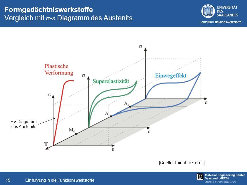 Einführung in die Funktionswerkstoffe15 Lehrstuhl Funktionswerkstoffe Formgedächtniswerkstoffe Vergleich mit - Diagramm des Austenits [Quelle: Thienha