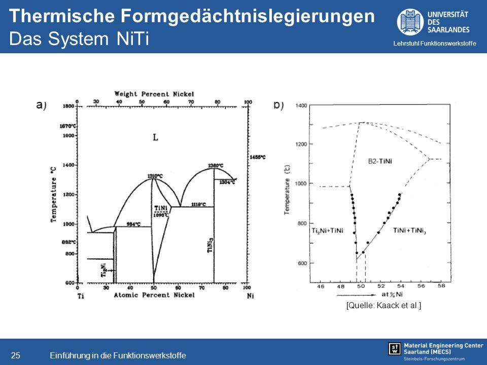 Einführung in die Funktionswerkstoffe25 Lehrstuhl Funktionswerkstoffe Thermische Formgedächtnislegierungen Das System NiTi [Quelle: Kaack et al.]
