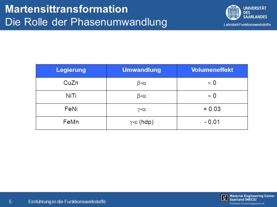 Einführung in die Funktionswerkstoffe5 Lehrstuhl Funktionswerkstoffe LegierungUmwandlungVolumeneffekt CuZn - 0 NiTi - 0 FeNi - + 0.03 FeMn - (hdp) - 0