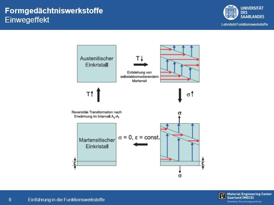 Einführung in die Funktionswerkstoffe8 Lehrstuhl Funktionswerkstoffe Formgedächtniswerkstoffe Einwegeffekt