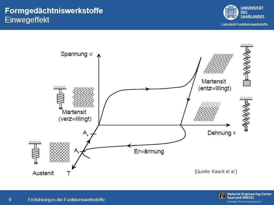 Einführung in die Funktionswerkstoffe9 Lehrstuhl Funktionswerkstoffe Formgedächtniswerkstoffe Einwegeffekt [Quelle: Kaack et al.]