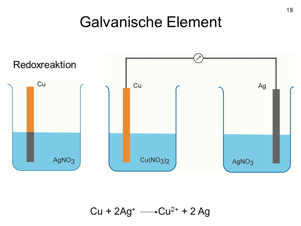 19 Galvanische Element Cu + 2Ag + Cu 2+ + 2 Ag Redoxreaktion