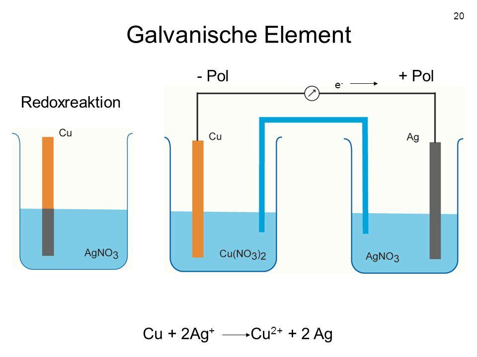 20 Galvanische Element Cu + 2Ag + Cu 2+ + 2 Ag Redoxreaktion e-e- - Pol+ Pol