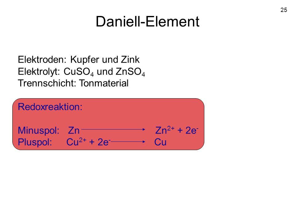 25 Daniell-Element Elektroden: Kupfer und Zink Elektrolyt: CuSO 4 und ZnSO 4 Trennschicht: Tonmaterial Redoxreaktion: Minuspol: Zn Zn 2+ + 2e - Pluspo