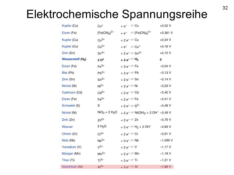 32 Elektrochemische Spannungsreihe