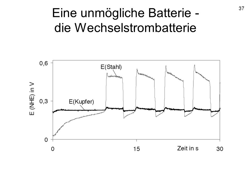 37 Eine unmögliche Batterie - die Wechselstrombatterie