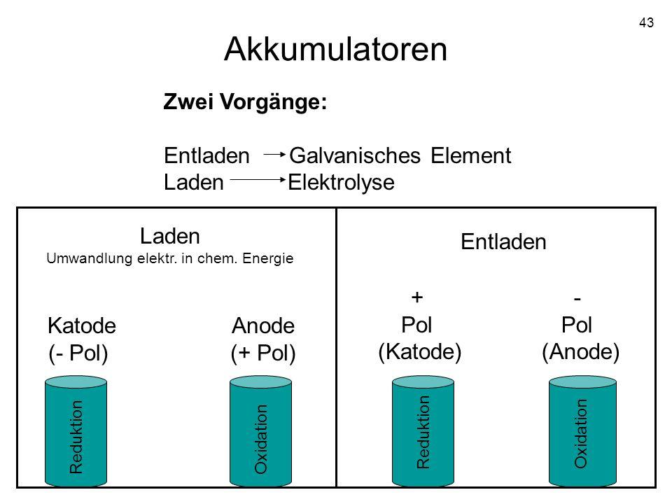 43 Akkumulatoren Zwei Vorgänge: Entladen Galvanisches Element Laden Elektrolyse Entladen + Pol (Katode) - Pol (Anode) Reduktion Oxidation Laden Umwand