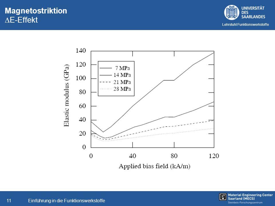 Einführung in die Funktionswerkstoffe11 Lehrstuhl Funktionswerkstoffe Magnetostriktion E-Effekt