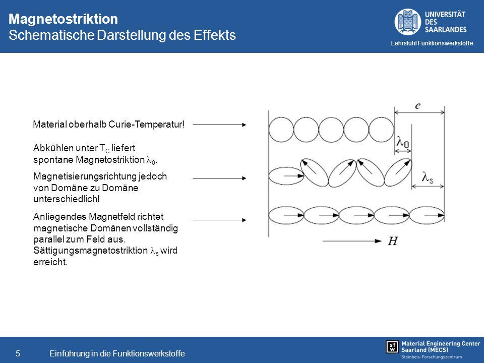 Einführung in die Funktionswerkstoffe5 Lehrstuhl Funktionswerkstoffe Magnetostriktion Schematische Darstellung des Effekts Material oberhalb Curie-Tem